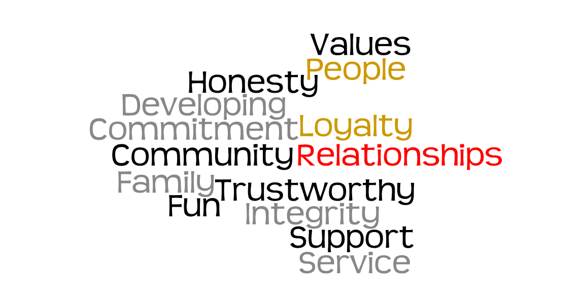 United Credit Union word cloud of values